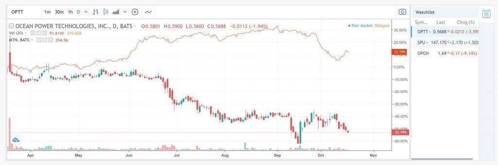 Dekmar Trades Watchlist