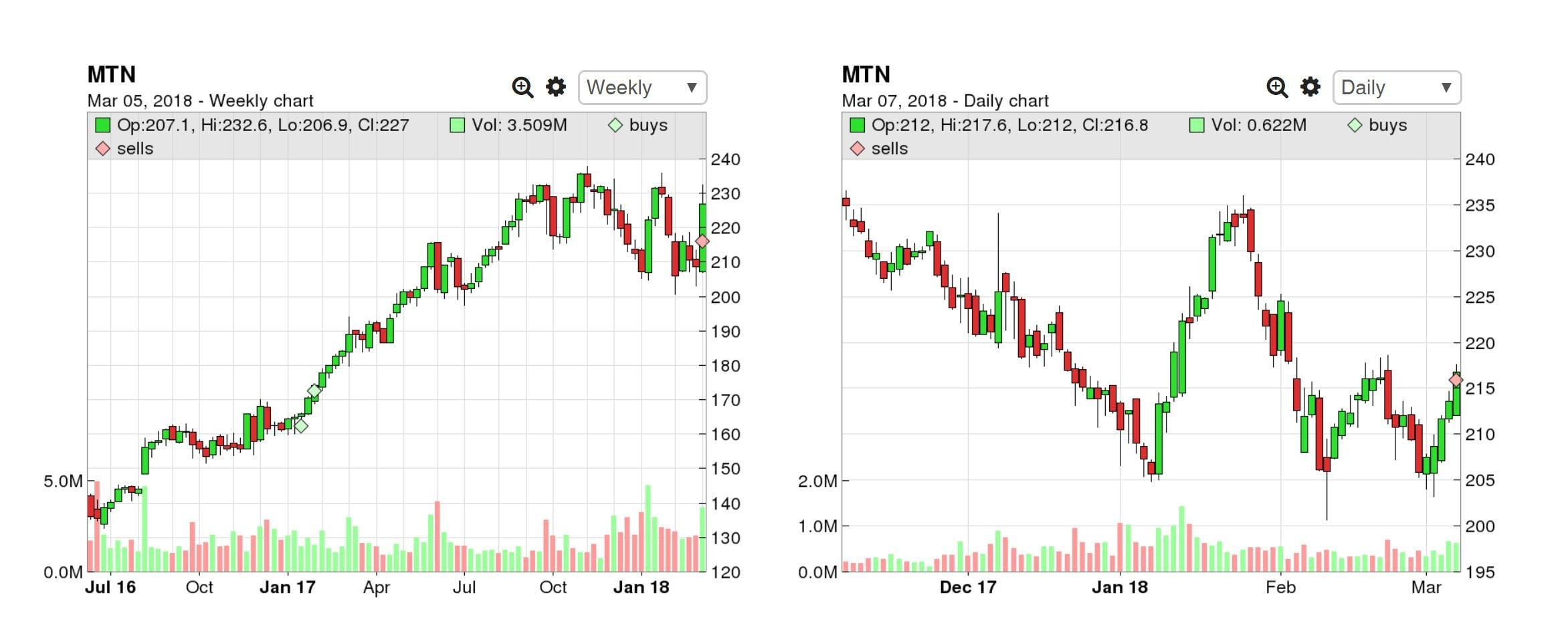 TraderVue Charts