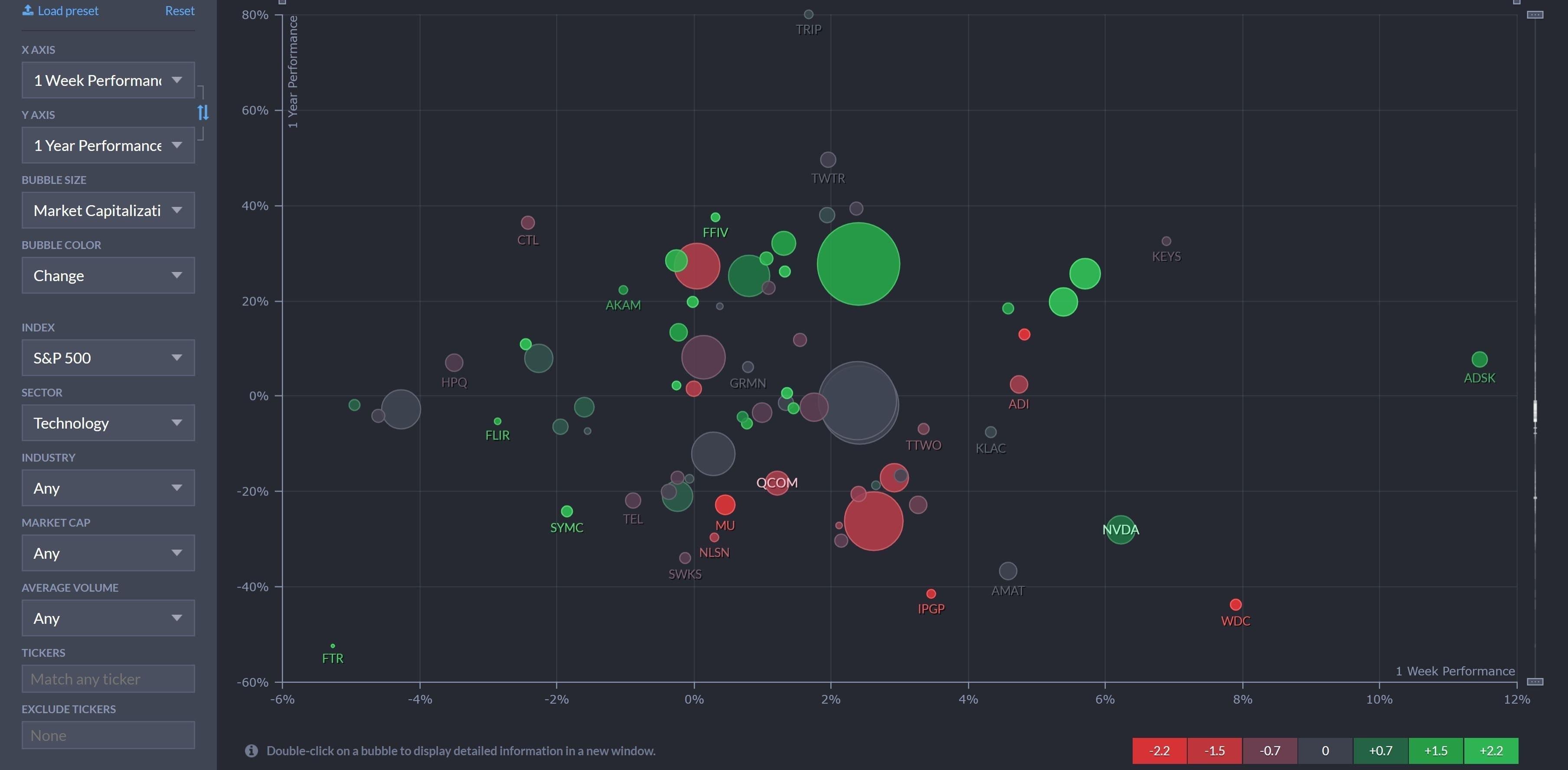 FinViz Bubble Chart