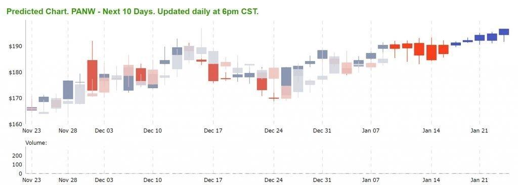 Tradespoon Forecast Chart