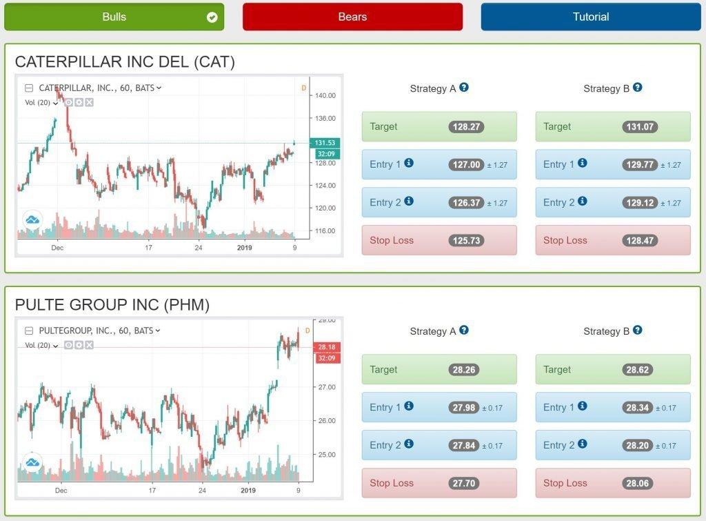Tradespoon Stock Picks