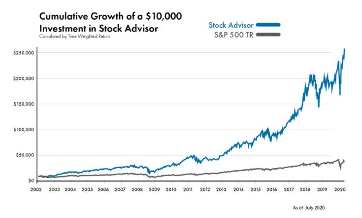 Motley Fool vs. S&P 500