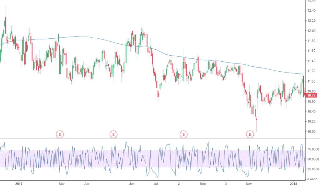Stock Trading Range