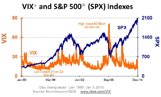 VIX And SPX Indexes