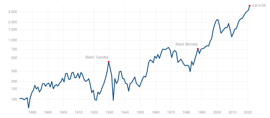 Does the Market REALLY Always Go Up?